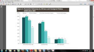 Economic Outcome by US-born and Immigrant Status