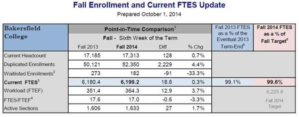 enrollment report oct 1 2014
