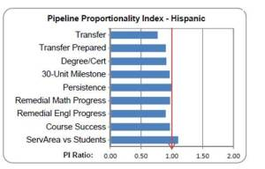 Hispanic Pipeline Proportionality Index
