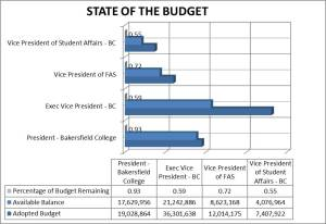 state of budget