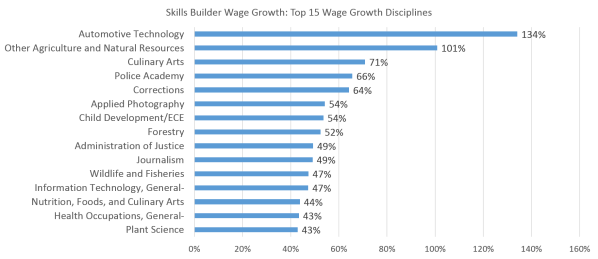 Wage Growth related to Skills Builder