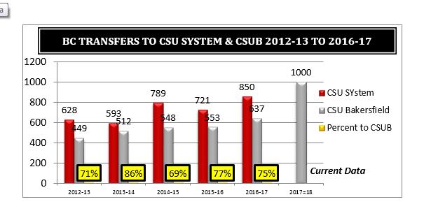BC Students Transfer to CSU Sytem Graph