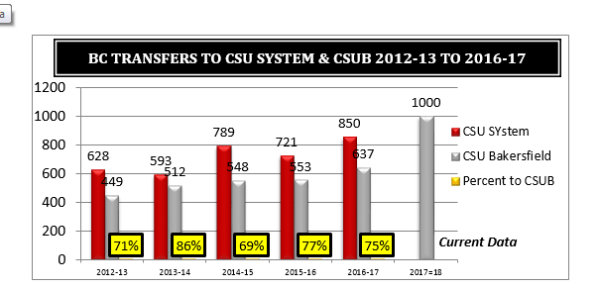 BC Students Transfer to CSU Sytem Graph