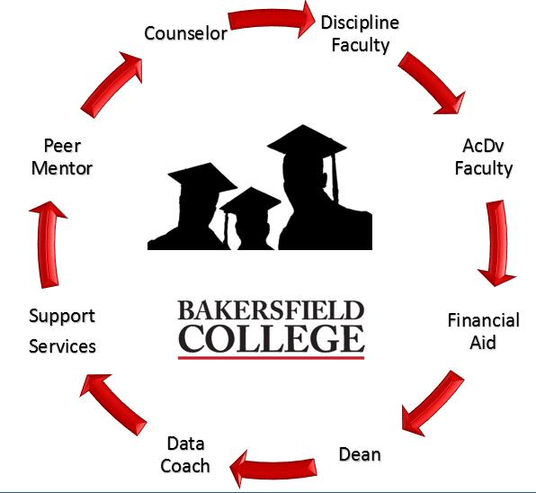Cyclical Nature Cycle Graph of BC Students