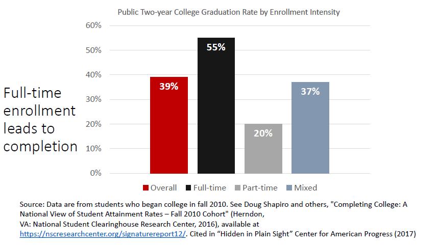 Fulltime Student Enrollemnt Completion Graph image