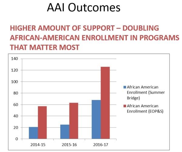 AAI Outcomes