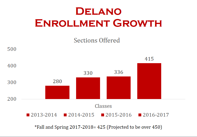 Delano Enrollment Growth