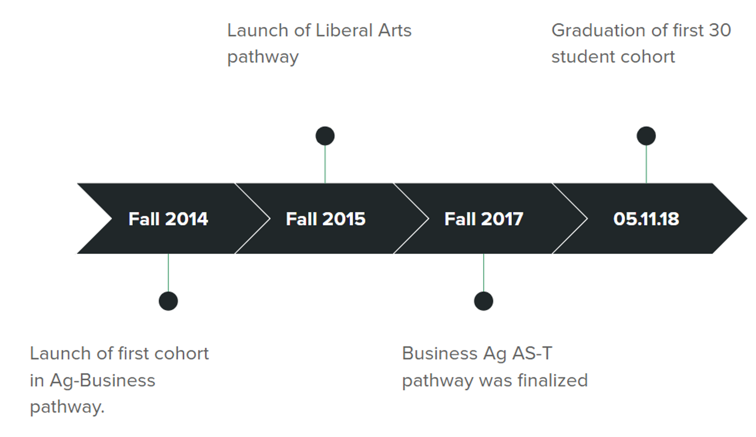Time line to first graduating class from Wonderful Academy.png