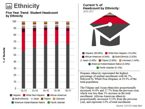 Student Profile (Ethnicity) from Scorecard
