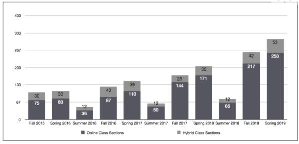 显示2015年以来在线课程数量的图表